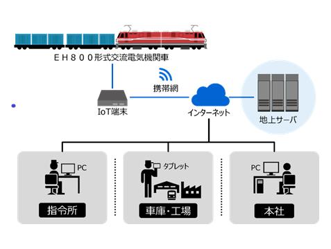 鉄道車両向けリモートモニタリングサービスの日本貨物鉄道株式会社への採用について メイン画像