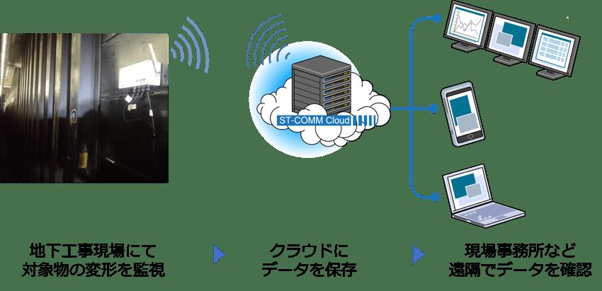 IoT技術を活用し、施工中の地下工事現場での異常監視をCACHが開始 メイン画像